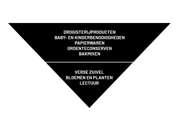 fp-geomarktprofiel-piramide.jpg